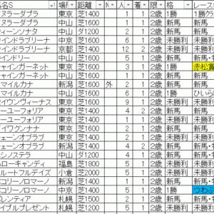 2020フェアリーステークス TEKIKAKU予想