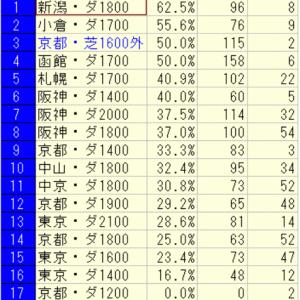2020東海ステークス(京都)好走馬未来診断