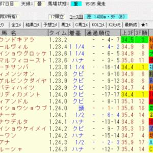 2020京都牝馬ステークス結果