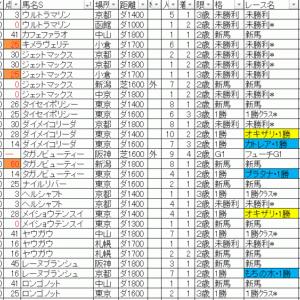2020ヒヤシンスステークス TEKIKAKU予想