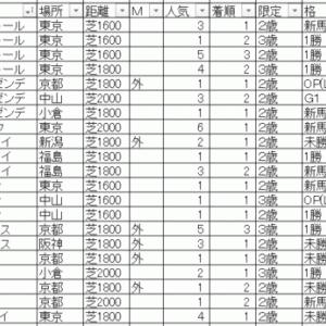 2020スプリングステークス TEKIKAKU予想