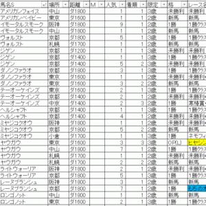 2020伏竜ステークス TEKIKAKU予想