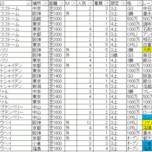 2020六甲ステークス TEKIKAKU予想