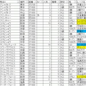 2020マーチステークス TEKIKAKU予想
