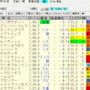 2020高松宮記念結果