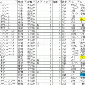 2020福島牝馬ステークス TEKIKAKU予想