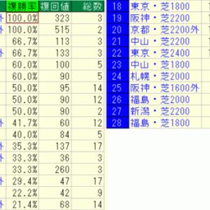 2020青葉賞好走馬未来診断