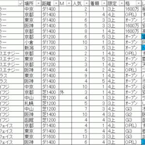 2020栗東ステークス TEKIKAKU予想