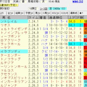2020東京優駿(ダービー)結果