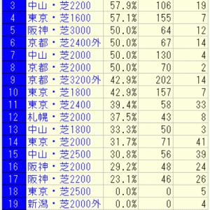 2020宝塚記念好走馬未来診断