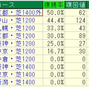 2020CBC賞(阪神)好走馬未来診断