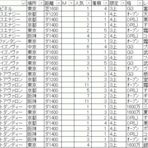 2020プロキオン(阪神)ステークス TEKIKAKU予想