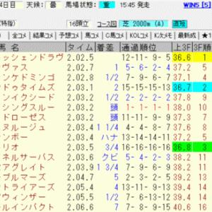 2020七夕賞結果