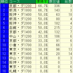 2020プロキオンステークス(阪神)好走馬未来診断