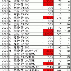 2020函館2歳ステークス TEKIKAKU予想