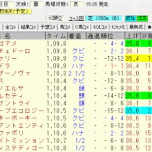 2020函館2歳ステークス結果