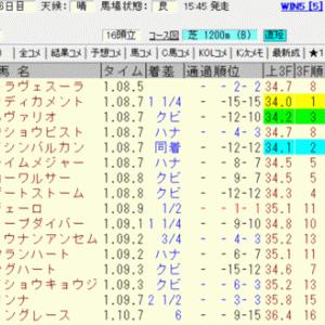 2020福島テレビオープン結果