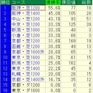 2020セントウルステークス(中京)好走馬未来診断