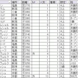 2020阪神ジャンプステークス(中京) TEKIKAKU予想