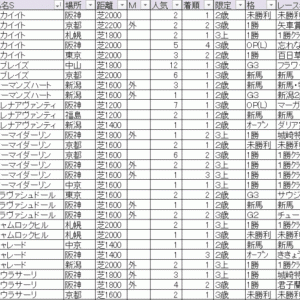 2020ローズステークス(中京) TEKIKAKU予想