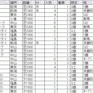 2020セントライト記念 TEKIKAKU予想