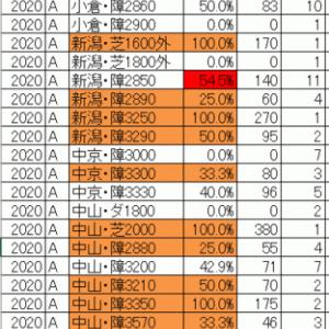 2020清秋ジャンプステークス TEKIKAKU予想