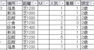 2020カンナステークス TEKIKAKU予想