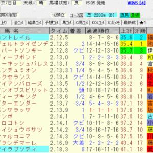2020神戸新聞杯(中京)結果