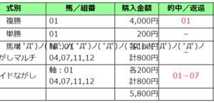 2020太秦ステークス結果(複勝1290円,ワイド4090円的中)