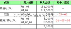 2020東京ハイジャンプ結果(馬連2740円,3連複4730円的中)
