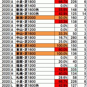 2020アイビーステークス TEKIKAKU予想