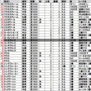2020新潟牝馬ステークス TEKIKAKU予想