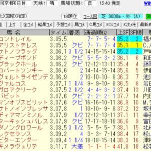 2020菊花賞結果