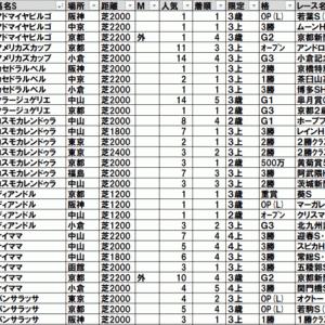 2020アンドロメダステークス(阪神) TEKIKAKU予想