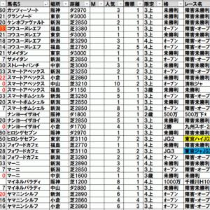 2020秋陽ジャンプステークス TEKIKAKU予想