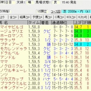 2020アンドロメダステークス(阪神)結果(複勝220円的中)
