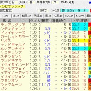 2020マイルチャンピオンシップ(阪神)結果
