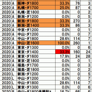 2020カトレアステークス TEKIKAKU予想
