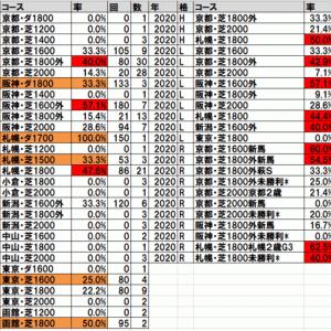 2020ラジオNIKKEI杯京都2歳ステークス(阪神) TEKIKAKU予想