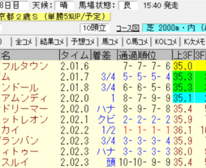 2020ラジオNIKKEI杯京都2歳S(阪神)結果