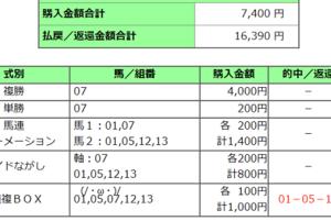 【万馬券的中】2020キャピタルステークス結果(3連複16390円的中)