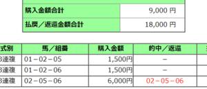 2020ジャパンカップ結果(3連複300円的中)