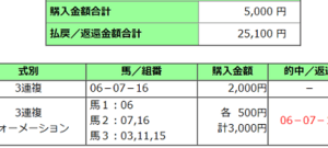 2020阪神ジュベナイルフィリーズ結果(3連複5020円的中)