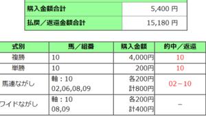 2020タンザナイトステークス結果(複勝260円,馬連1810円,単勝580円的中)