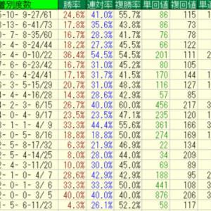 TEKIKAKU厩舎ランキング(2021.01.03時点)