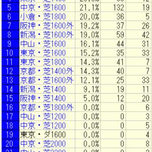 2021京都金杯(中京)好走馬未来診断