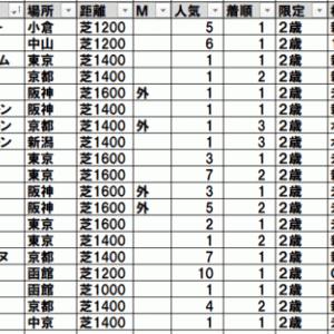 2021紅梅ステークス(中京) TEKIKAKU予想