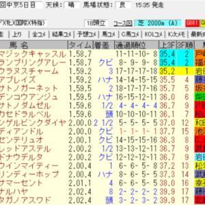 2021愛知杯結果(ワイド2380円的中)
