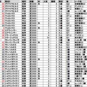 2021日経新春杯(中京) TEKIKAKU予想