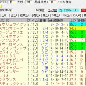 2021日経新春杯(中京)結果